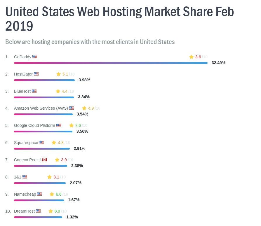 U.S. Marketshare for Web Hosting - Feb 2019