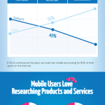 Why You Needed to be Mobile-Ready Yesterday | Infographic