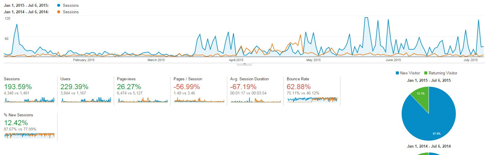 High Quality Content Creation and Outreach Results