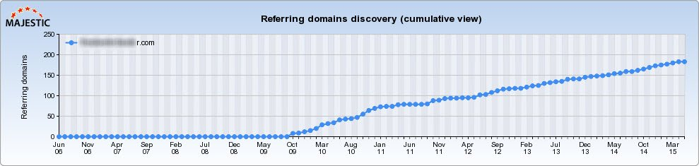 Healthy Backlinks from Referring Domains Through Steady Online Promotion