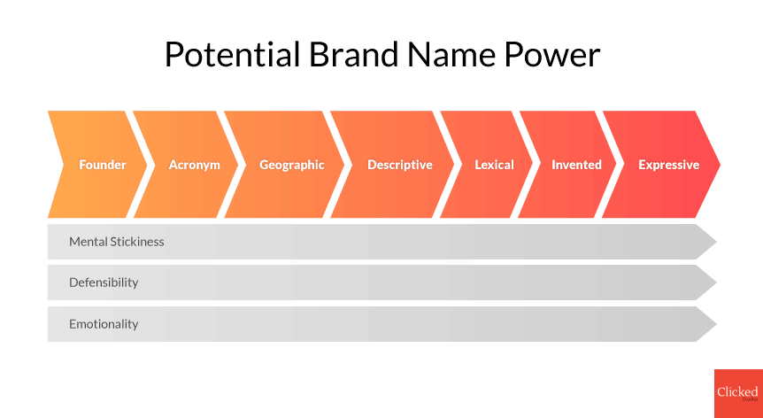 Create a Brand Name - Potential Brand Name Power Chart